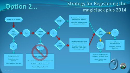 small resolution of magic jack plus vs magic jack plus 2014 magicjack and magicjack plus support reviews faqs and hacks