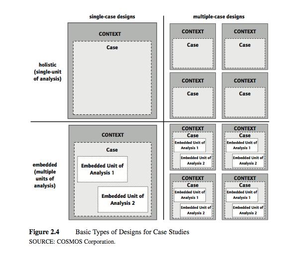 Longitudinal Multiple Case Study Design College Paper Academic