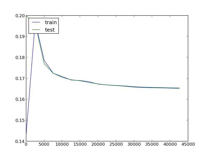 Comp 540 Term Project
