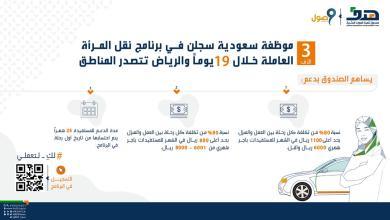 Photo of 3 آلاف موظفة سعودية سجلن في برنامج نقل المرأة العاملة خلال 19 يوماً والرياض تتصدر المناطق