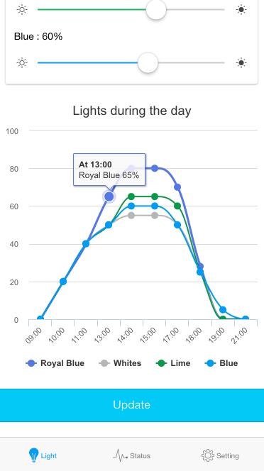 Realtime light ramp for led channels