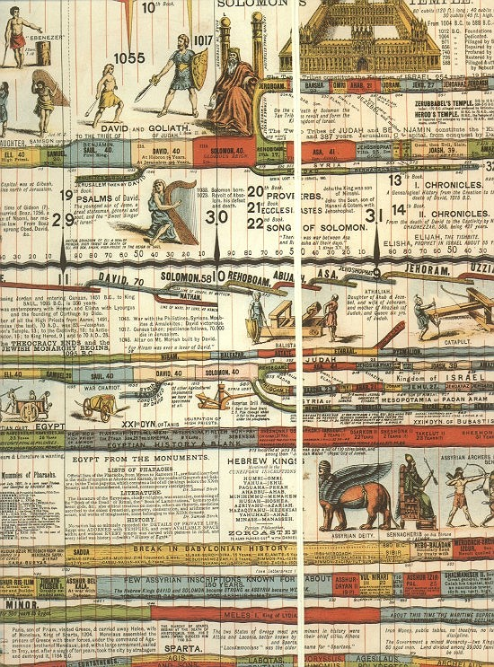portion of the wall chart world history shows us something remarkable from god also rh mjseymour wordpress