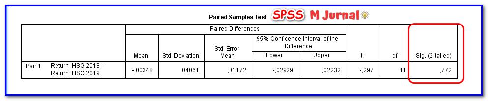 Hasil uji Paired Sample T Test menggunakan SPSS