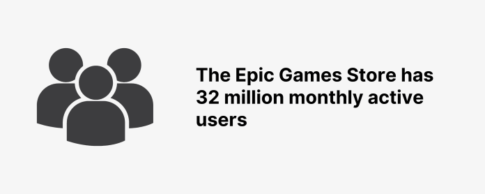 The Epic Games Store has 32 million monthly active users