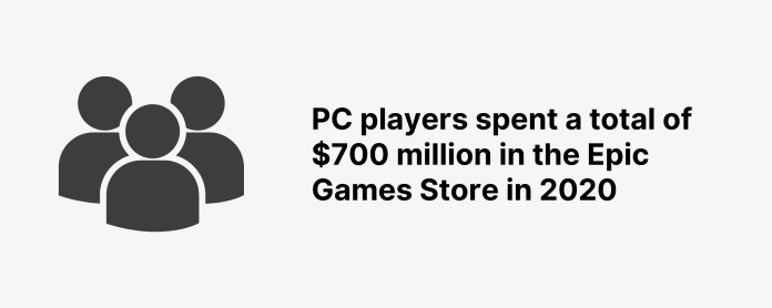 PC players spent a total of $700 million in the Epic Games Store in 2020