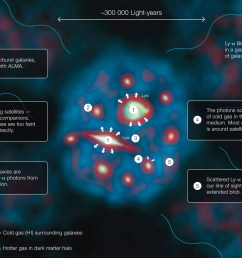 this diagram explains how a lyman alpha blob one of the largest and brightest [ 1200 x 881 Pixel ]