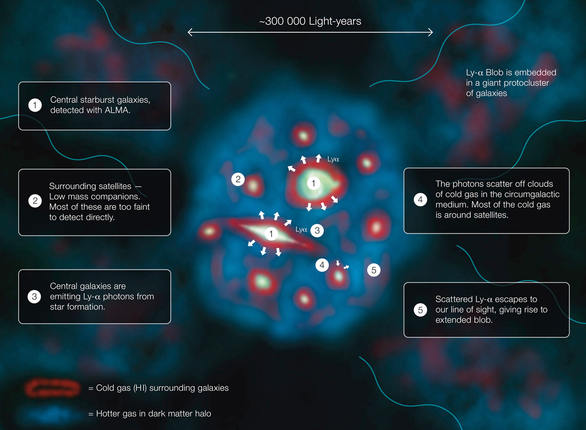 hight resolution of this diagram explains how a lyman alpha blob one of the largest and brightest
