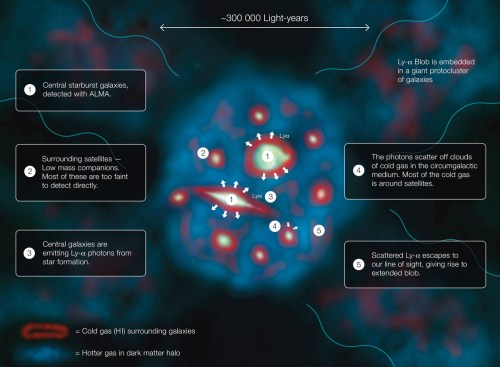 small resolution of this diagram explains how a lyman alpha blob one of the largest and brightest