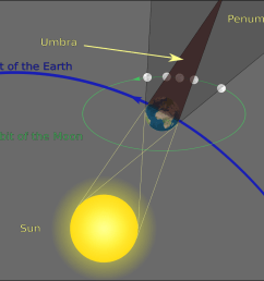 schematic diagram of the shadow cast by the earth not to scale during a total lunar eclipse the full moon is shielded from direct sunlight within the  [ 1000 x 842 Pixel ]