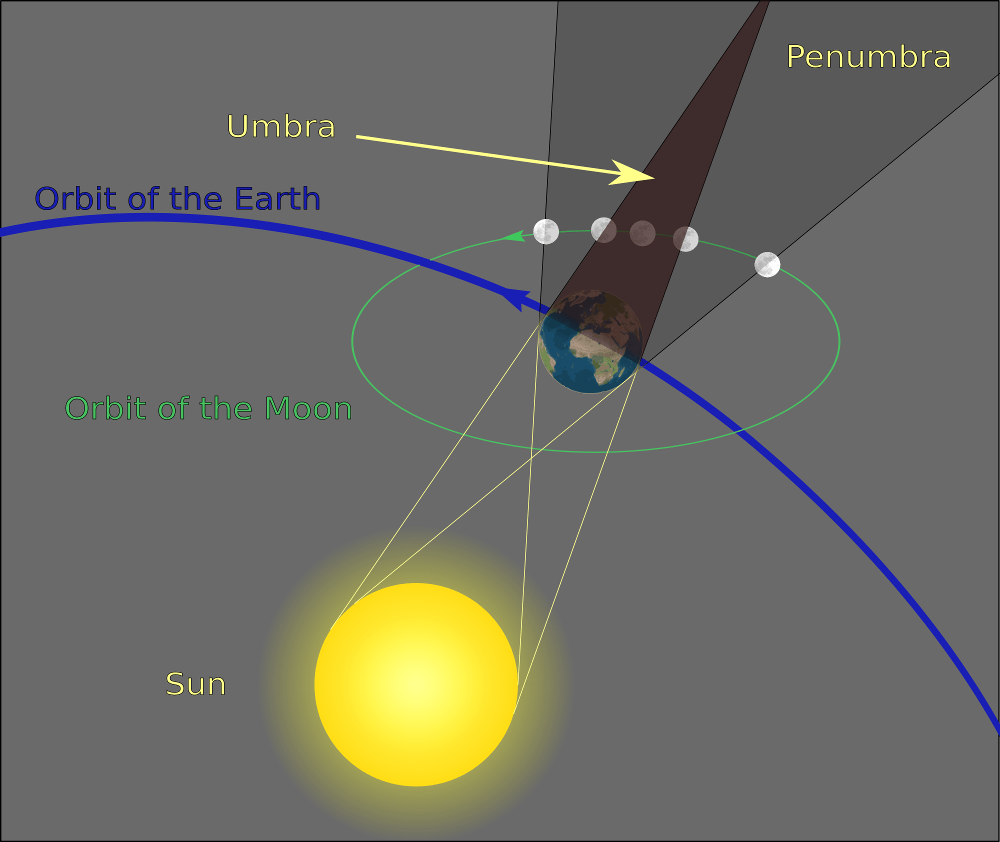 medium resolution of schematic diagram of the shadow cast by the earth not to scale during a total lunar eclipse the full moon is shielded from direct sunlight within the