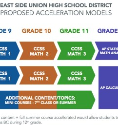 New twist to old debate on accelerated math   EdSource [ 889 x 1280 Pixel ]