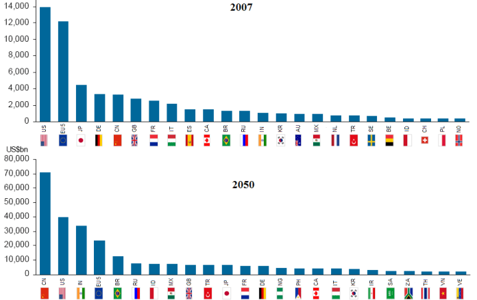 The Emerging Seven Countries Will Hold Increasing Levels Of Global Economic Power By 2050