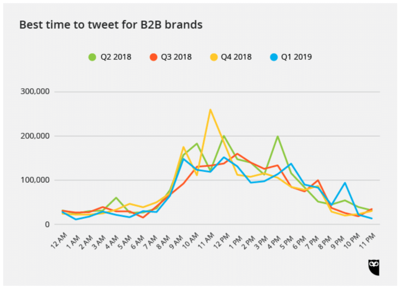 Best time to tweet for B2B brands