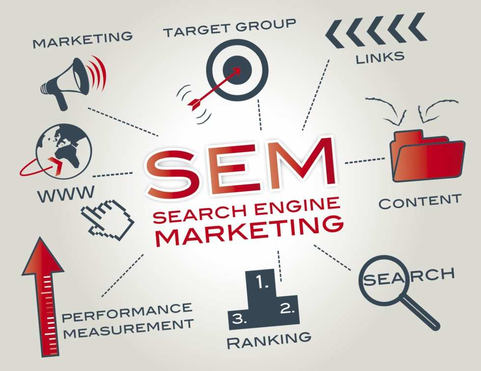 SEO & PPC: A Primer on Search Engine Marketing (SEM)