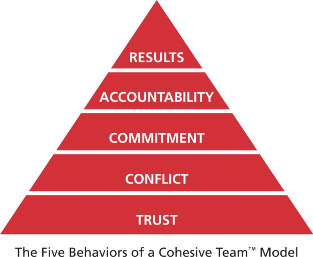 Five Dysfunctions of a Team_ Knowdemia.com