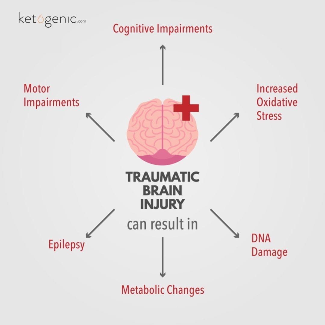 hight resolution of traumatic brain injury tbi occurs when sudden trauma damages the brain i e severe impact to the head against an object or piercing the brain with an