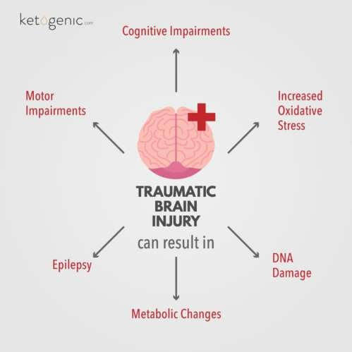 small resolution of traumatic brain injury tbi occurs when sudden trauma damages the brain i e severe impact to the head against an object or piercing the brain with an