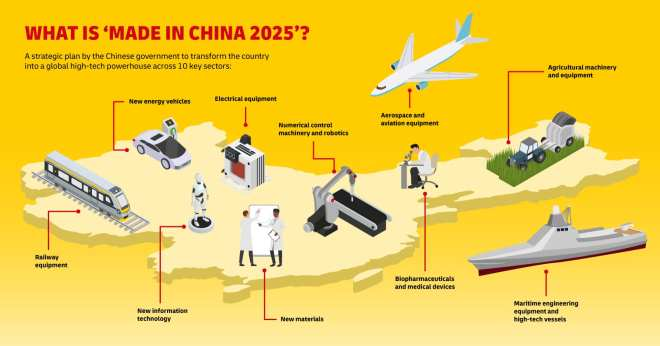 Made in China 2025 Infographic