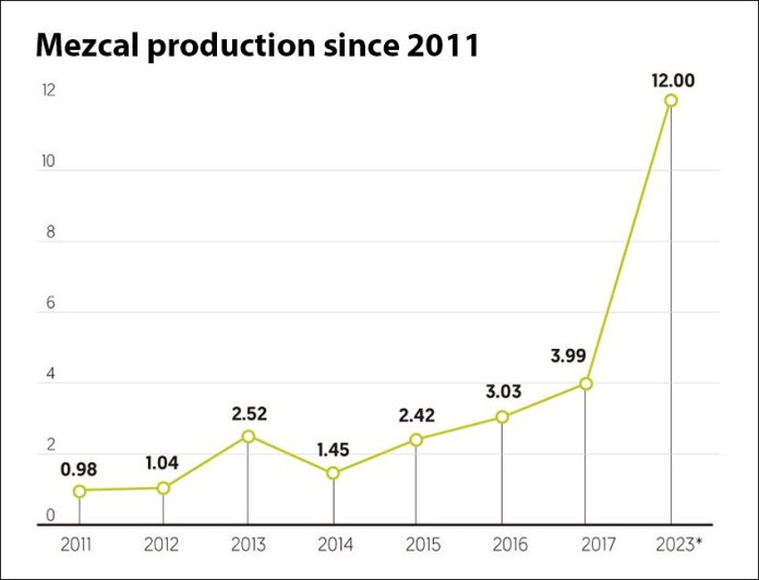 Production in millions of liters. A big increase has been predicted between 2017 and 2023.