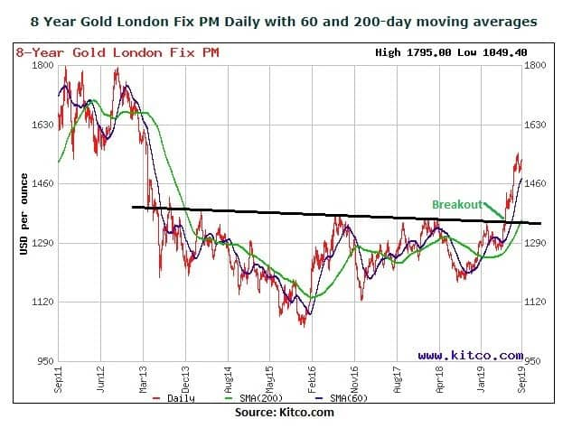 8 YEAR LONDON Fix PM- moving average