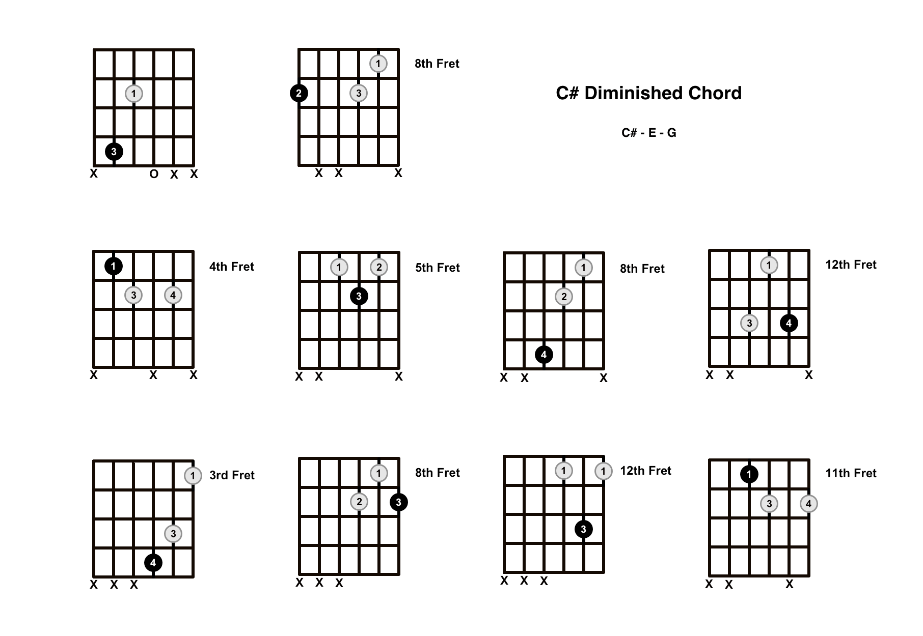 C Sharp Diminished Chord on the Guitar (C# dim)