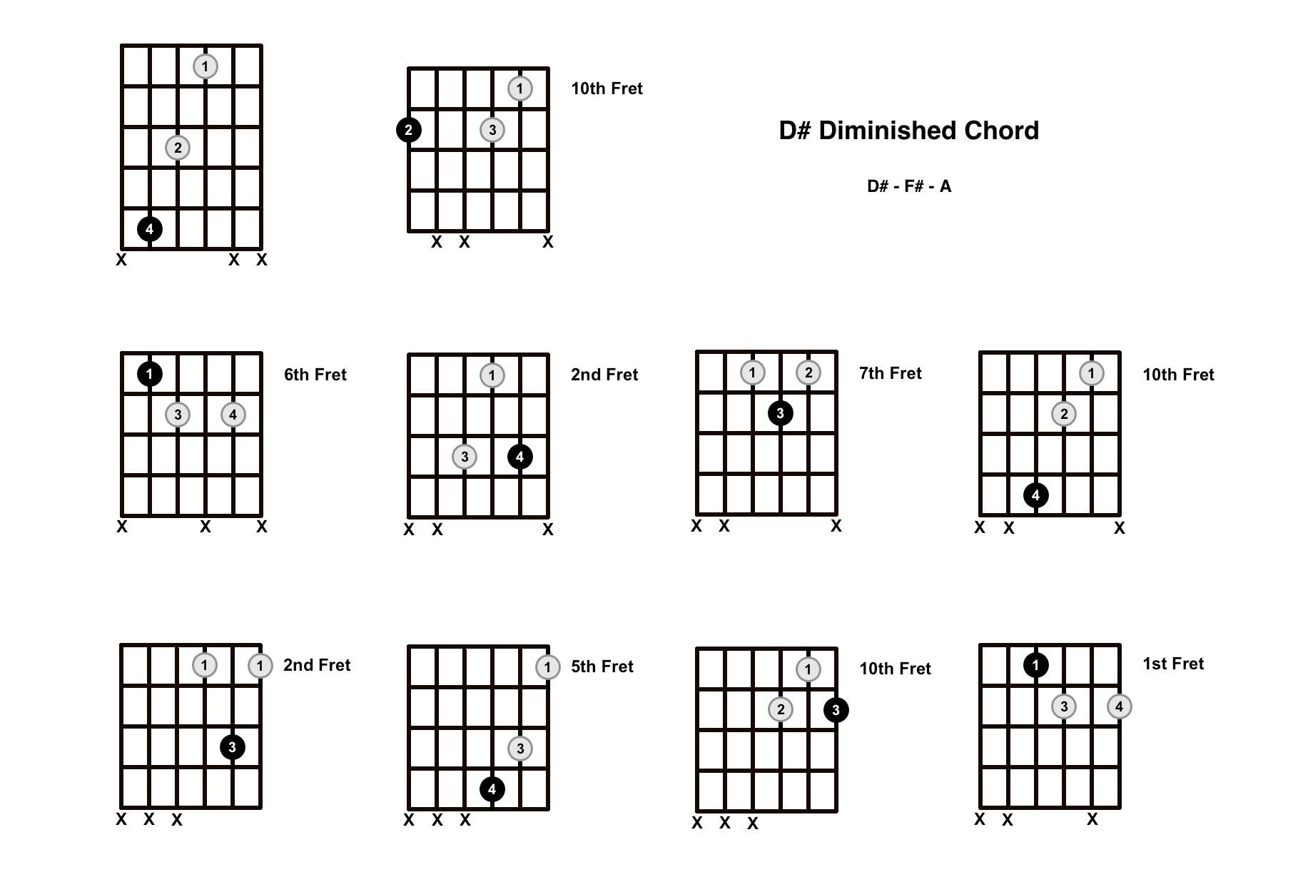 D Sharp Diminished Chord on the Guitar (D# dim)
