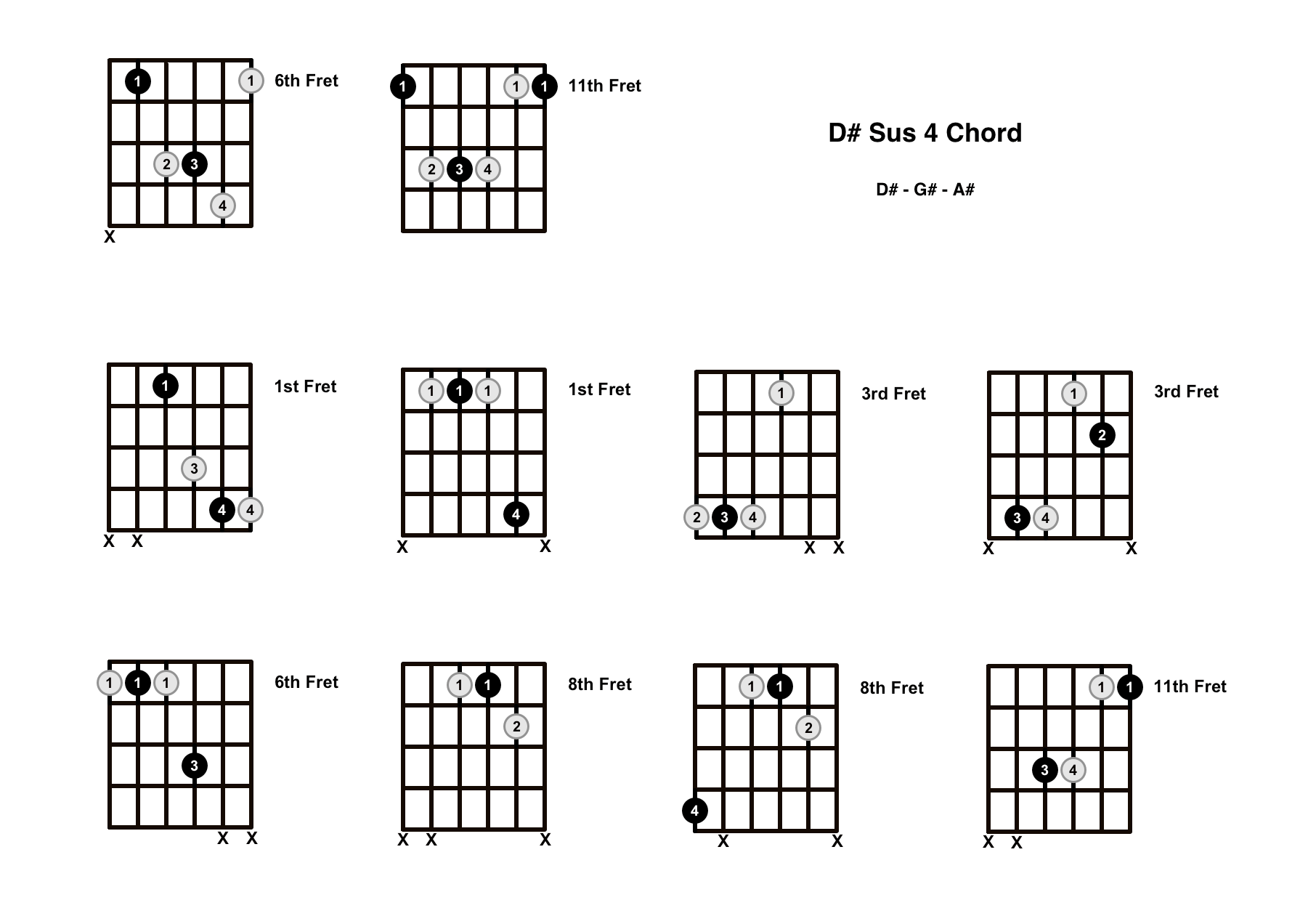 D# Sus 4 Chord On The Guitar (D Sharp Suspended 4