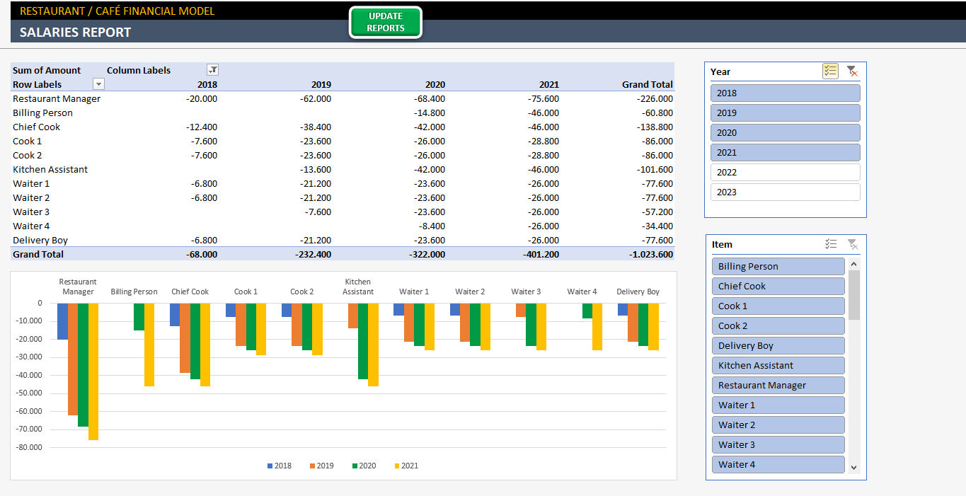 Profit and loss templates to help you monitor your business income make life easier by using a profit and loss template to monitor your company's income and expenses. Restaurant Financial Plan Template Profitability Plan In Excel