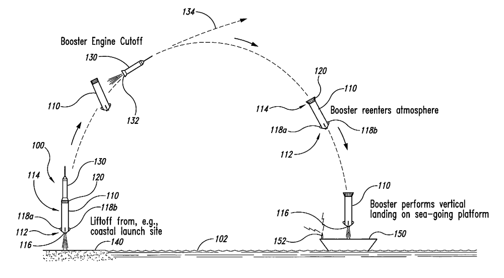medium resolution of a diagram of rocket recovery at sea from blue origin s patent filing spacex is challenging