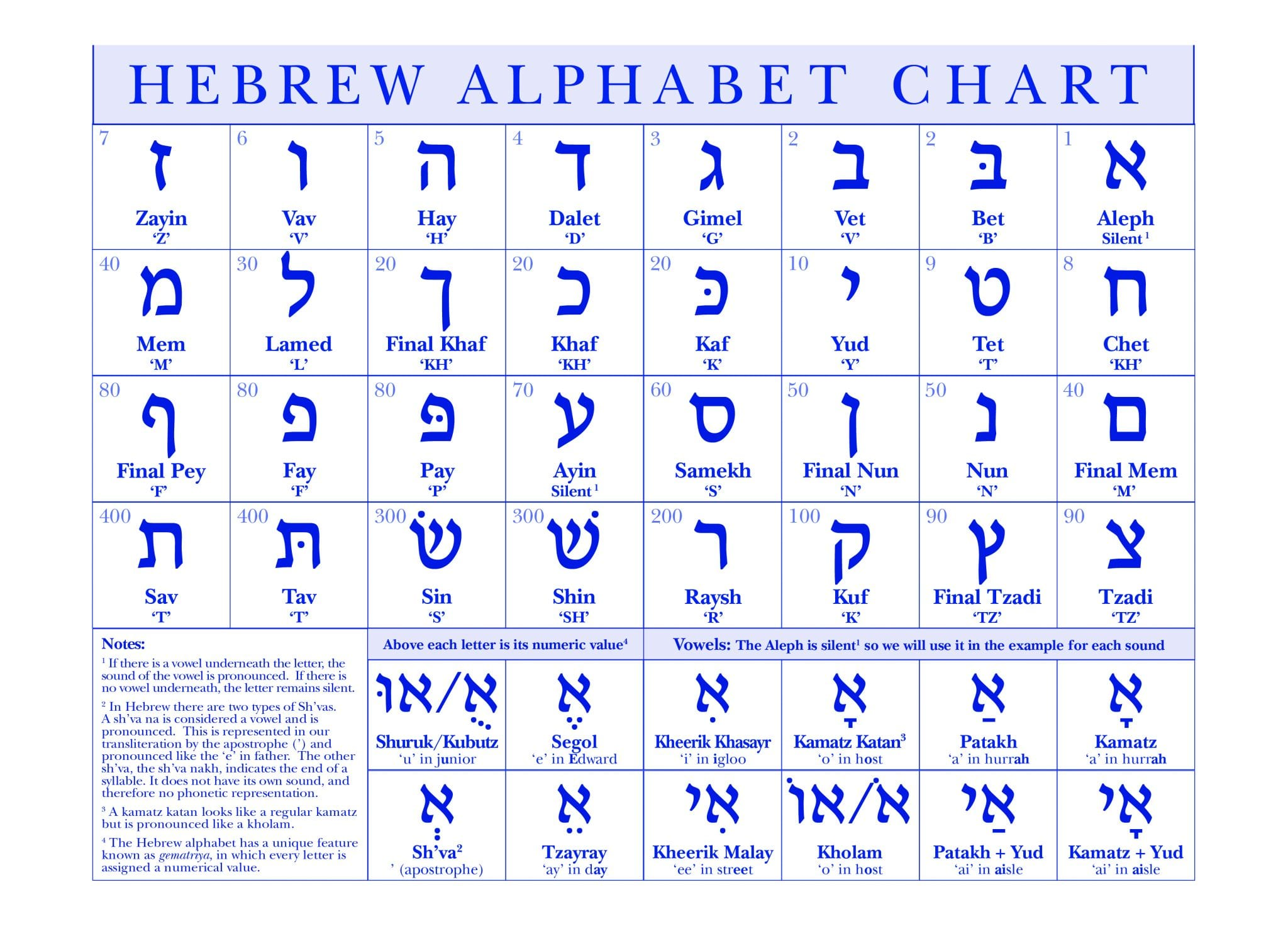 Hebrew Alphabet Chart