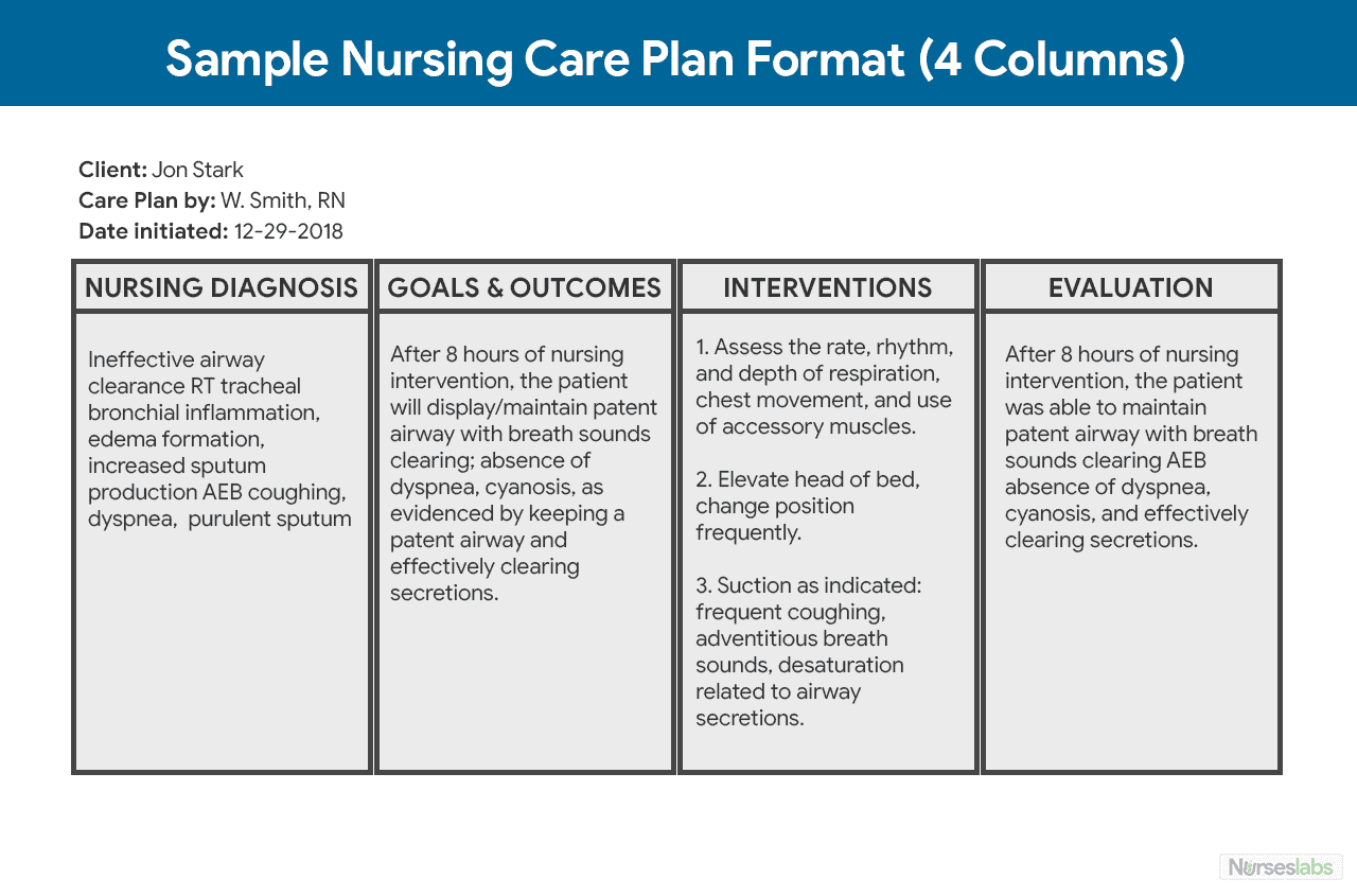 Developing A Nursing Care Plan For Your Hospital