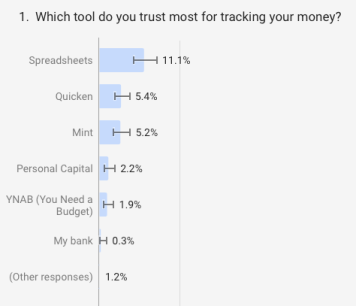 Most Trusted Personal Finance Tool