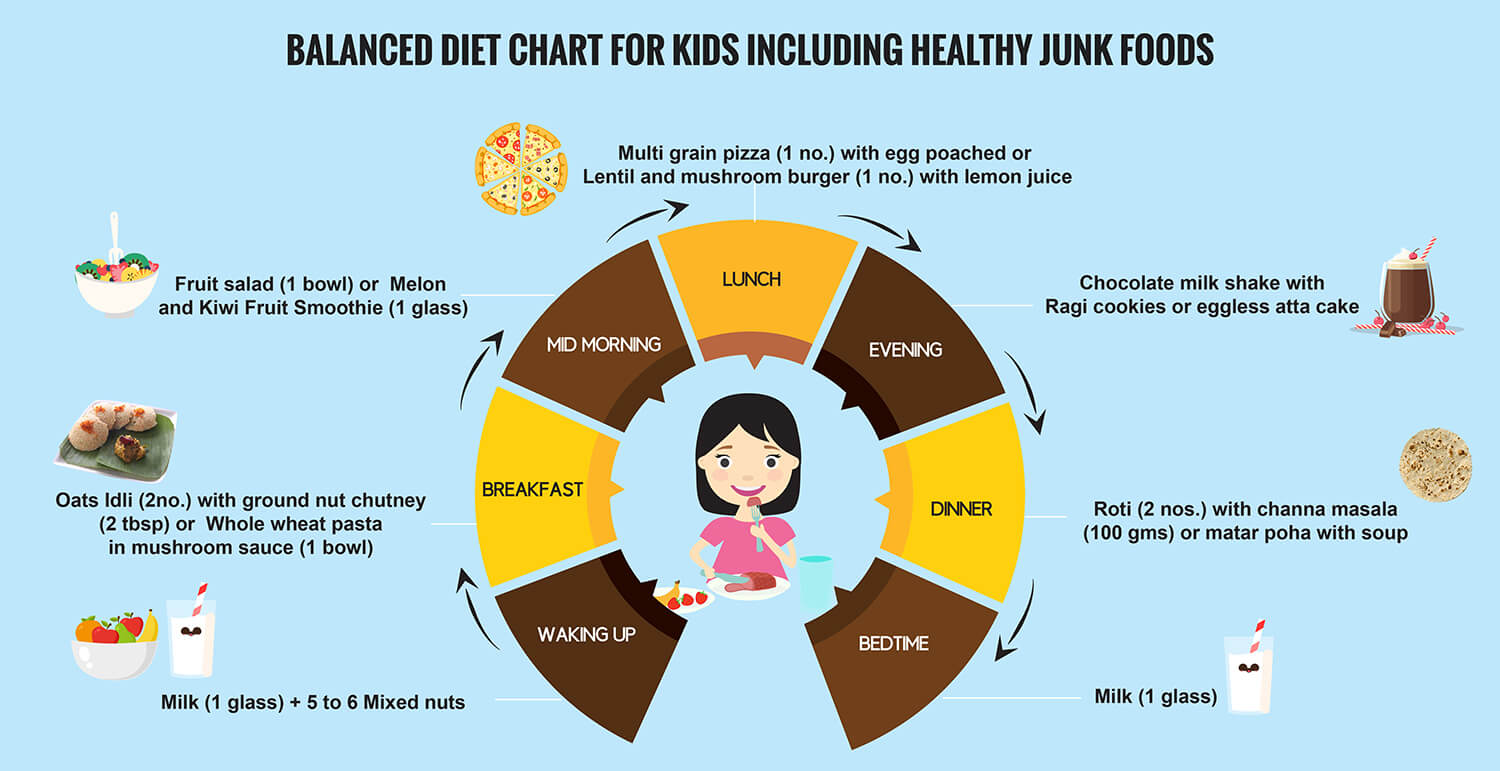 10 Surprising Junk Foods To Feed The Children