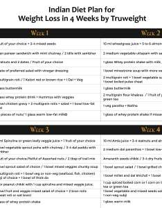 Indian diet plan chart by truweight also weeks for weight loss with rh