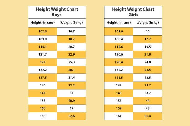 Table For Height And Weight - Principlesofafreesociety