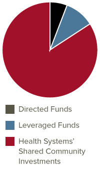 Pie chart showing funding breakdown