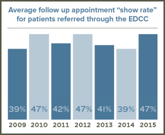 Emergency Department show rate graphic