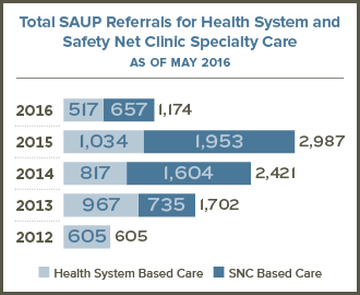 SAUP referrals graphic