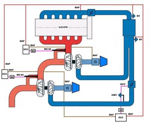small resolution of twin turbo setup diagram wiring diagram basic twin turbo setup diagram