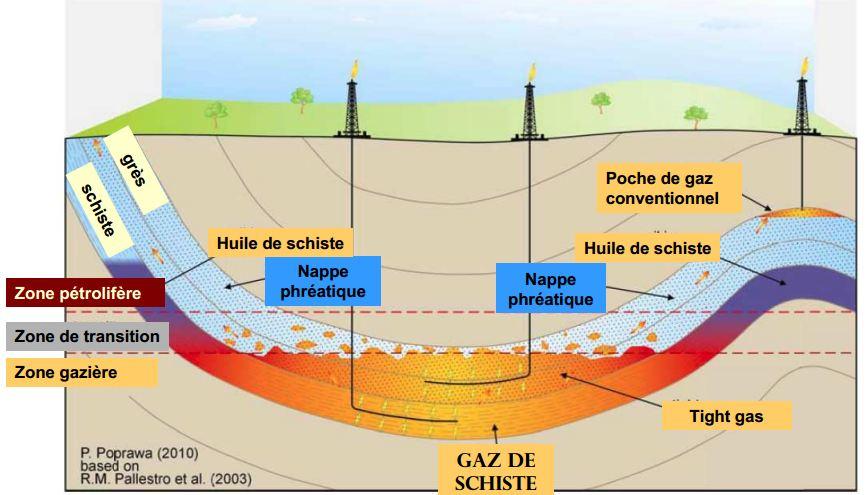https://i0.wp.com/mktg.factosoft.com/consoglobe/image-upload/img/gaz-schiste-formation.JPG