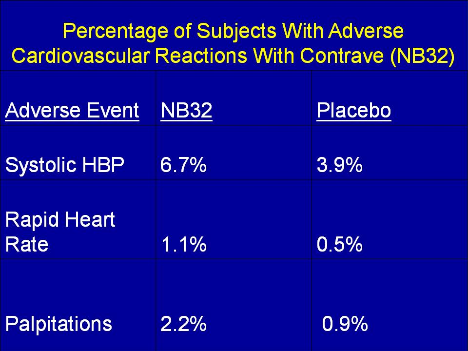 Testimony on Bupropion and Naltrexone (Contrave) Safety ...