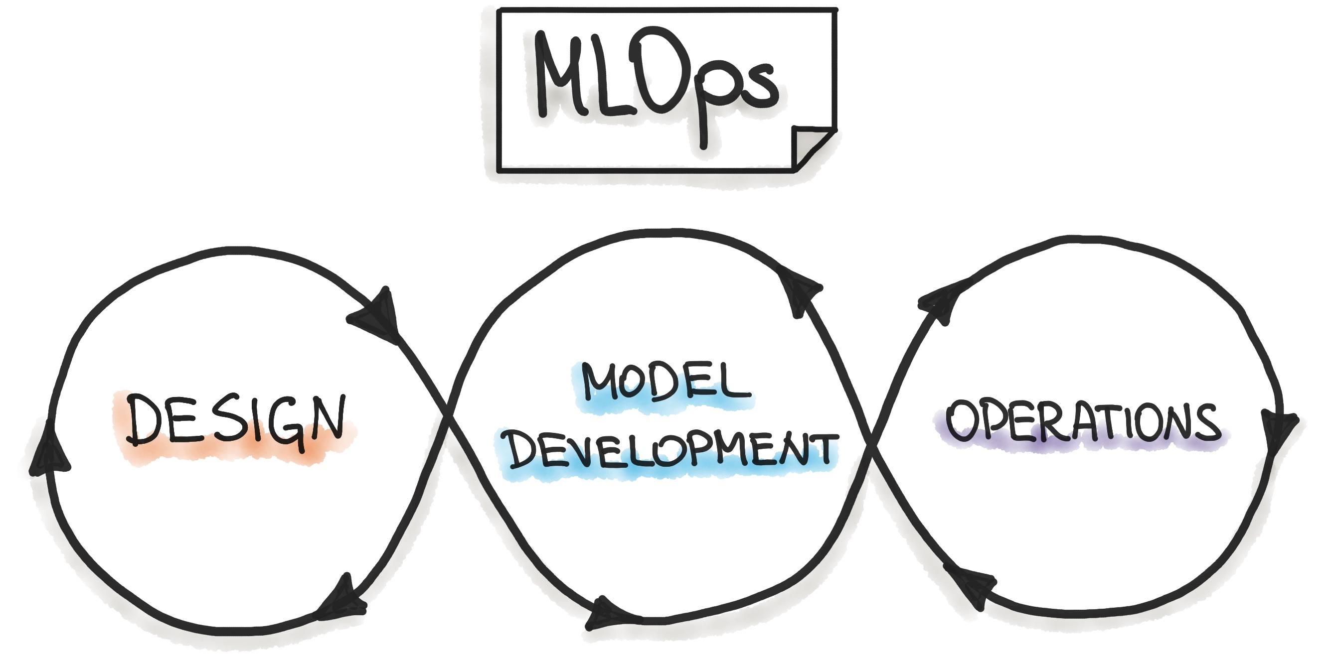 ML Ops: Machine Learning Operations