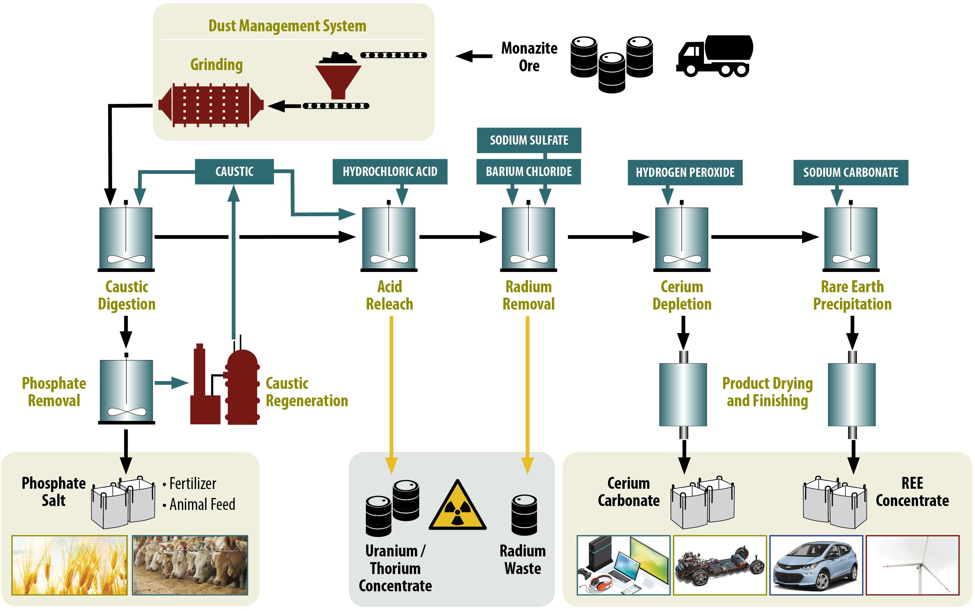 medium resolution of medallion top level process flow diagram