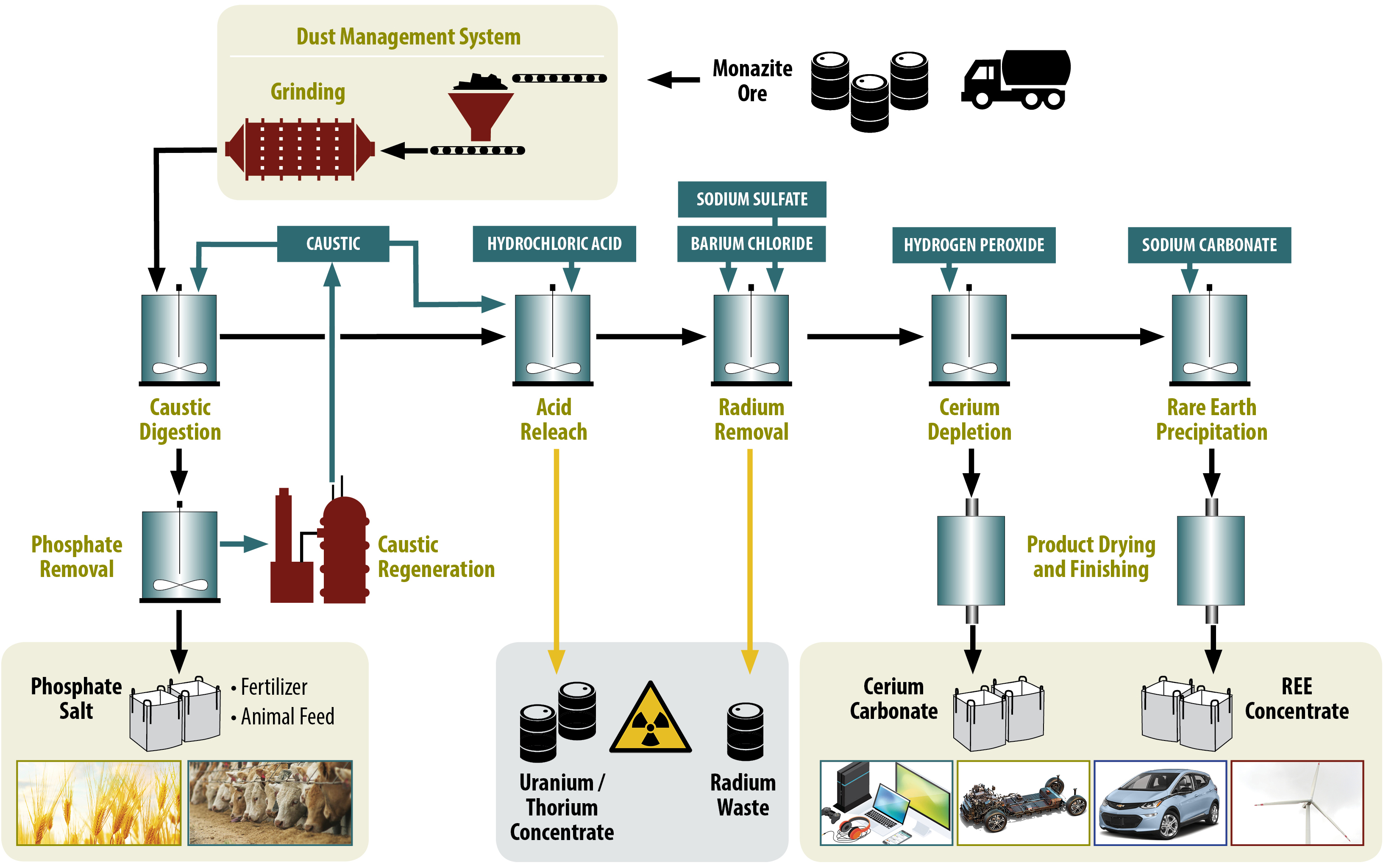hight resolution of medallion top level process flow diagram