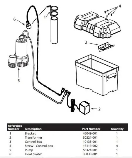 The Best Battery Backup Sump Pump [2020 Product Guide]