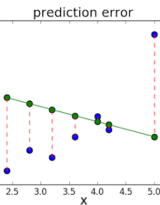 One very common loss function is called mean squared error mse to calculate we simply take all the bars square their lengths and also how neural networks are trained rh ml athub