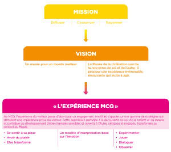 Mission, vision et l'«Expérience MCQ»