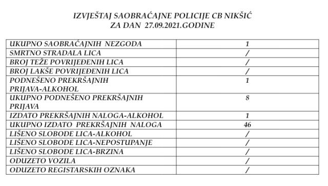 Izvjestaj policija Niksic