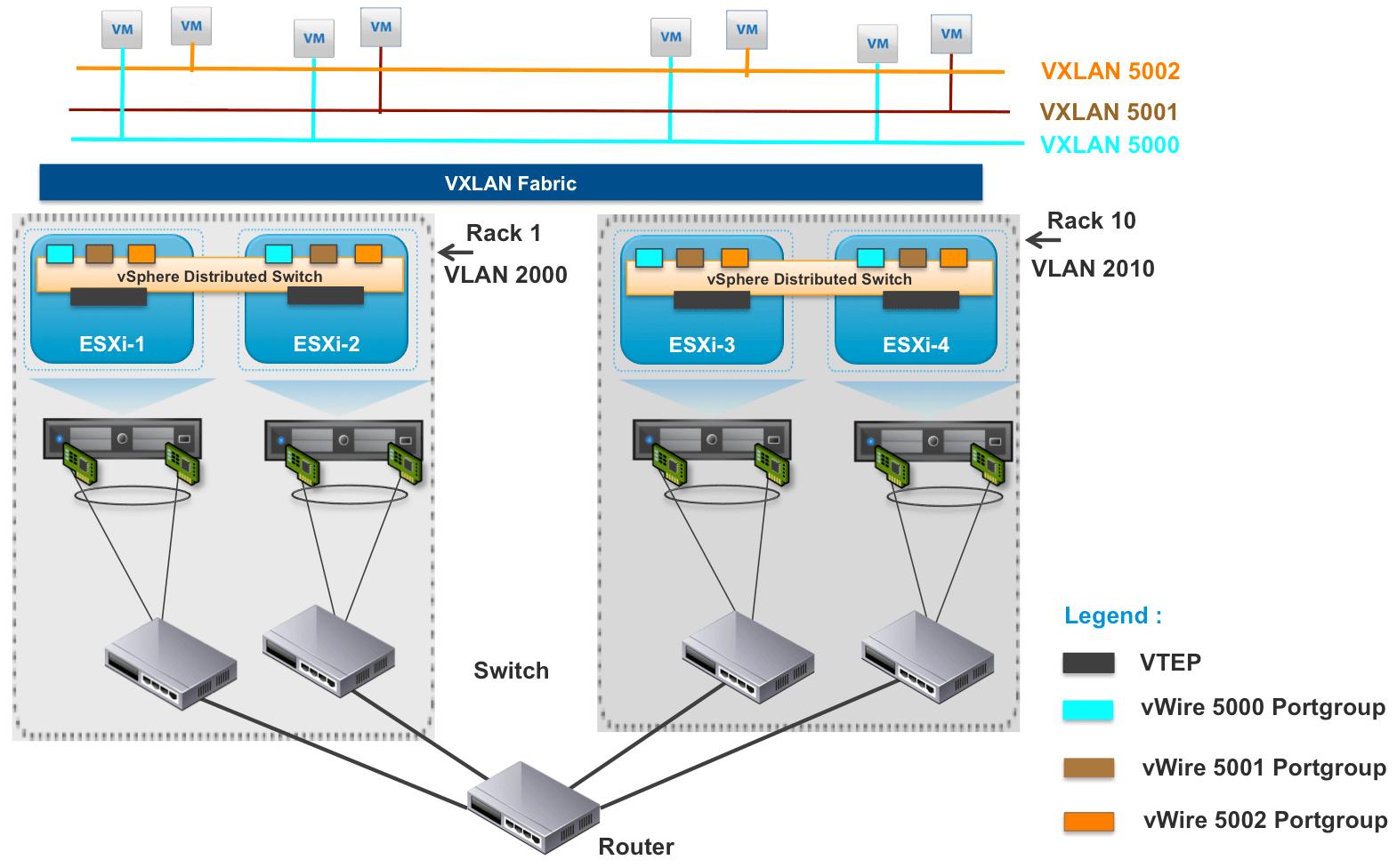 vmware virtual server diagram 2 way light switch wiring nz network i must overlay thee a meditation on otv vxlan