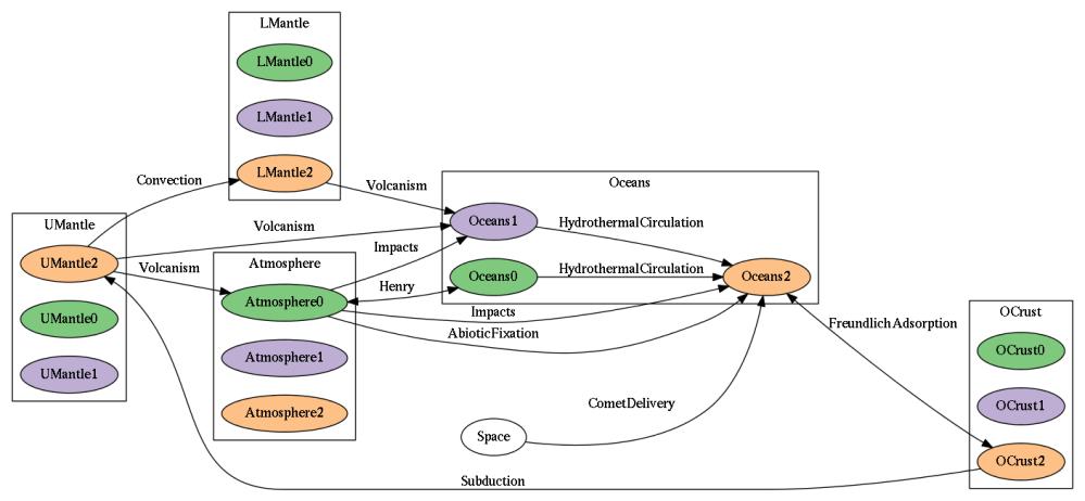 medium resolution of global model